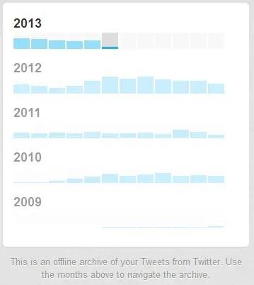 twitter tweet history per year