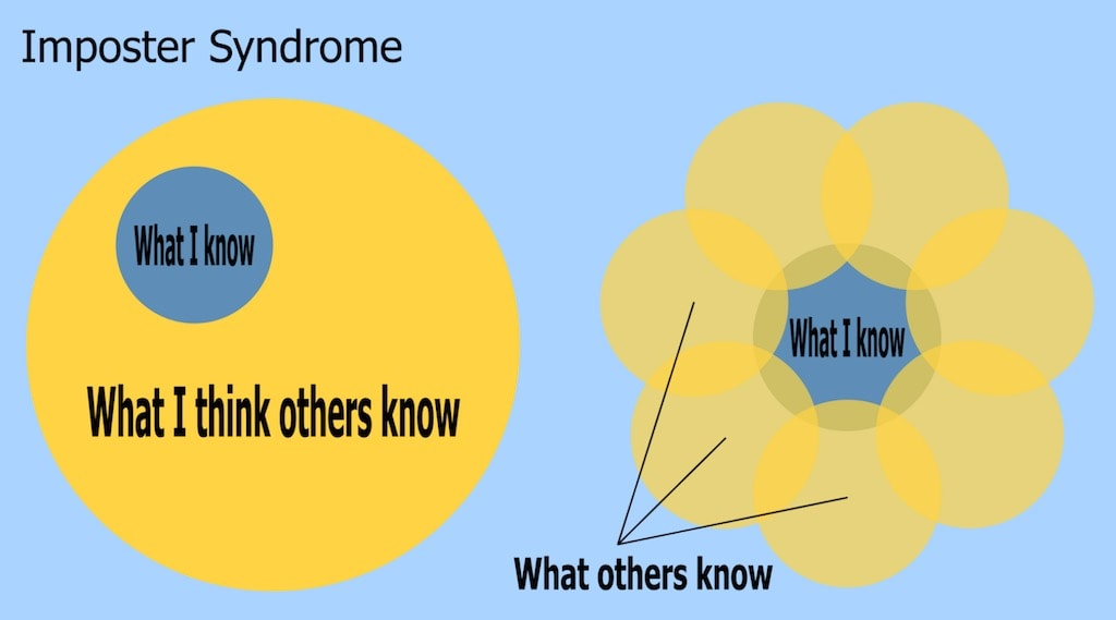 Struggling With Imposter Syndrome? How To Think And Overcome