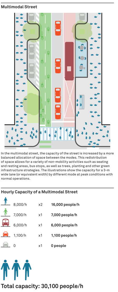 Simple, clear plan diagrams communicating instantly the accommodation of people moving that could be achieved when a shift from a car oriented to multi-modal street is pursued / NACTO