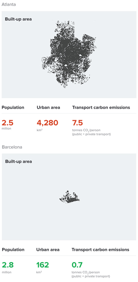 Trends of urbanization in Atlanta and Barcelona / Morphocode