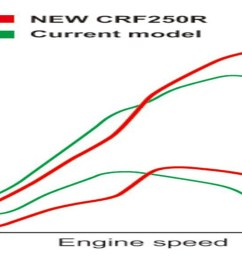 what i did next was totally unscientific but i was curious how the new bike might compare with the others in the 250 class the shape of honda s 2017 curve  [ 1449 x 724 Pixel ]