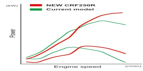 small resolution of what i did next was totally unscientific but i was curious how the new bike might compare with the others in the 250 class the shape of honda s 2017 curve