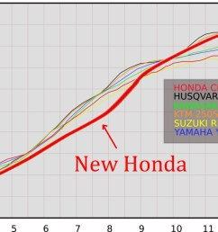 so i got to see roughly how the 2018 would look against the rest of the class here s how the new honda looks superimposed on our 2017 dyno chart  [ 1201 x 665 Pixel ]