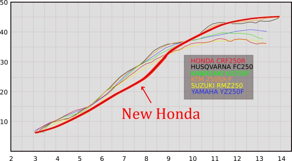 medium resolution of  so i got to see roughly how the 2018 would look against the rest of the class here s how the new honda looks superimposed on our 2017 dyno chart