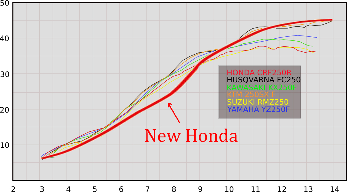 hight resolution of  so i got to see roughly how the 2018 would look against the rest of the class here s how the new honda looks superimposed on our 2017 dyno chart