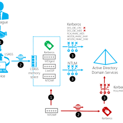 Network Diagram Forward And Backward Pass Wiring For 7 Way Trailer Connector Security Thoughts Leveraging Ntlm Hashes Using Kerberos
