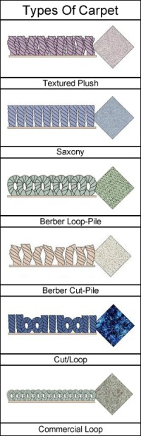 Carpet Selection Guide