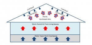Condensation, Dew Point and Winter - DONAN Solutions