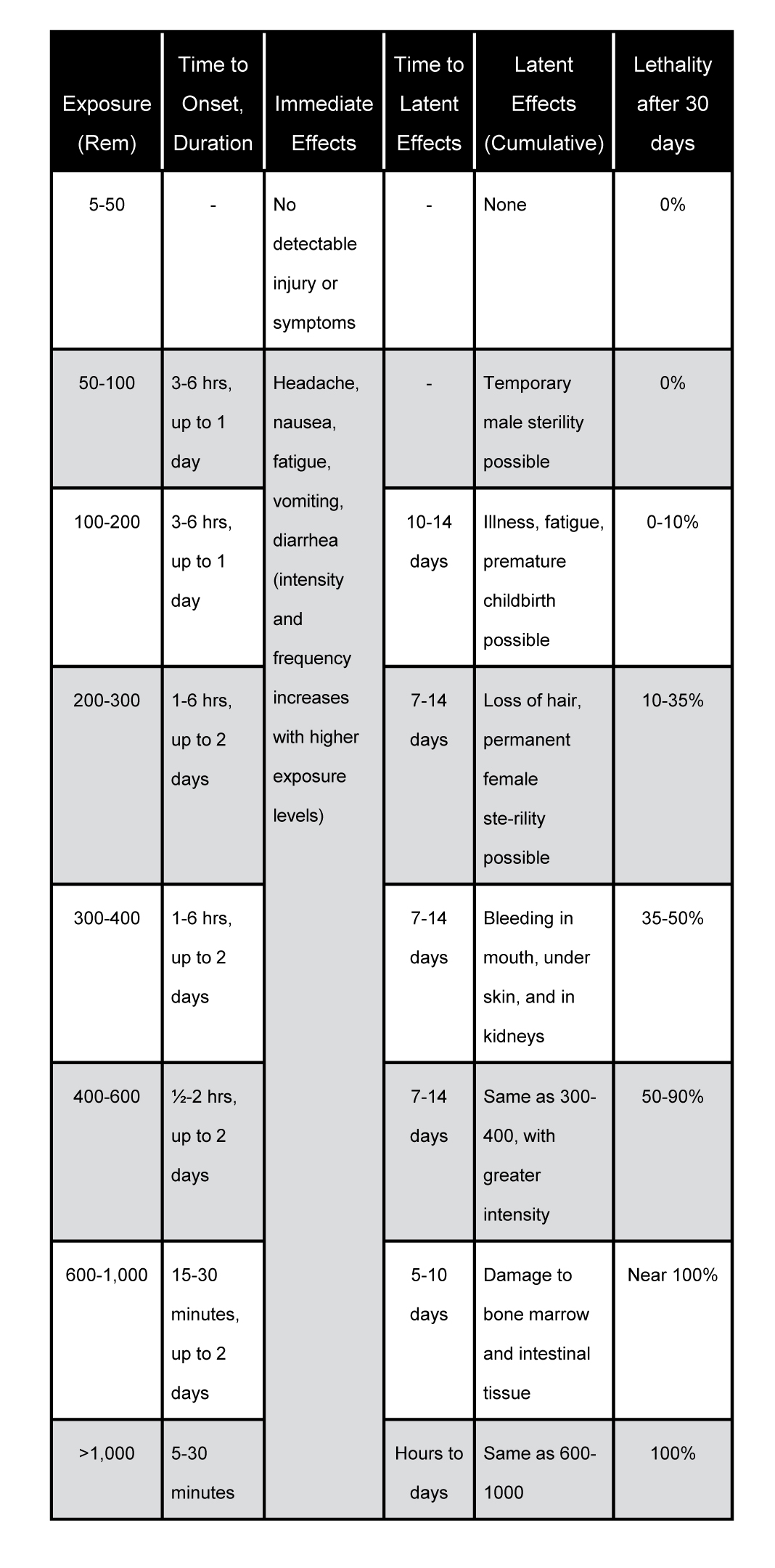 Personal Radiation Dose Worksheet
