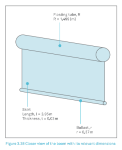 Diagram of the skirt that catches plastics, from the Ocean Clean Up Array feasibility study.