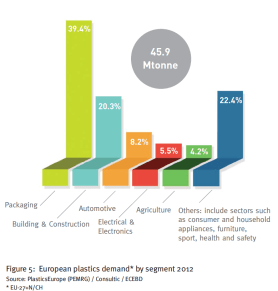 The types of plastics produced in Europe, 2012. From PlasticsEurope. The largest segment is disposable packaging.