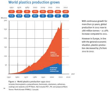 Increasing quantities of plastic production worldwide. Data from PlasticsEurope.