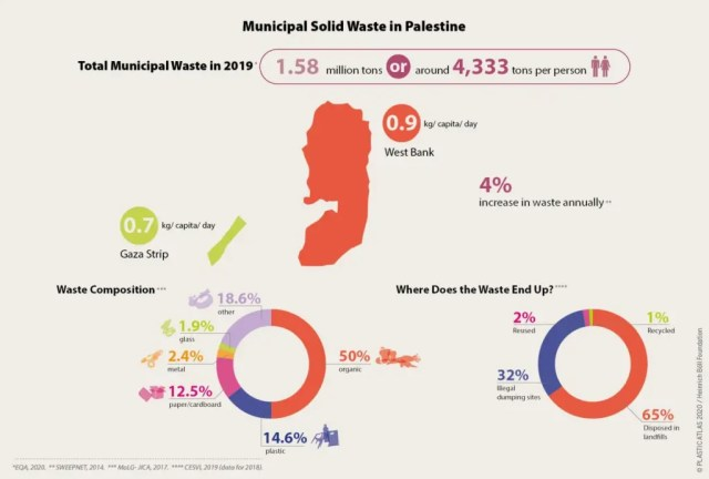 """""""Municipal solid waste in Palestine"""" graph showing 65% of waste is landfilled, 32% is dumped."""