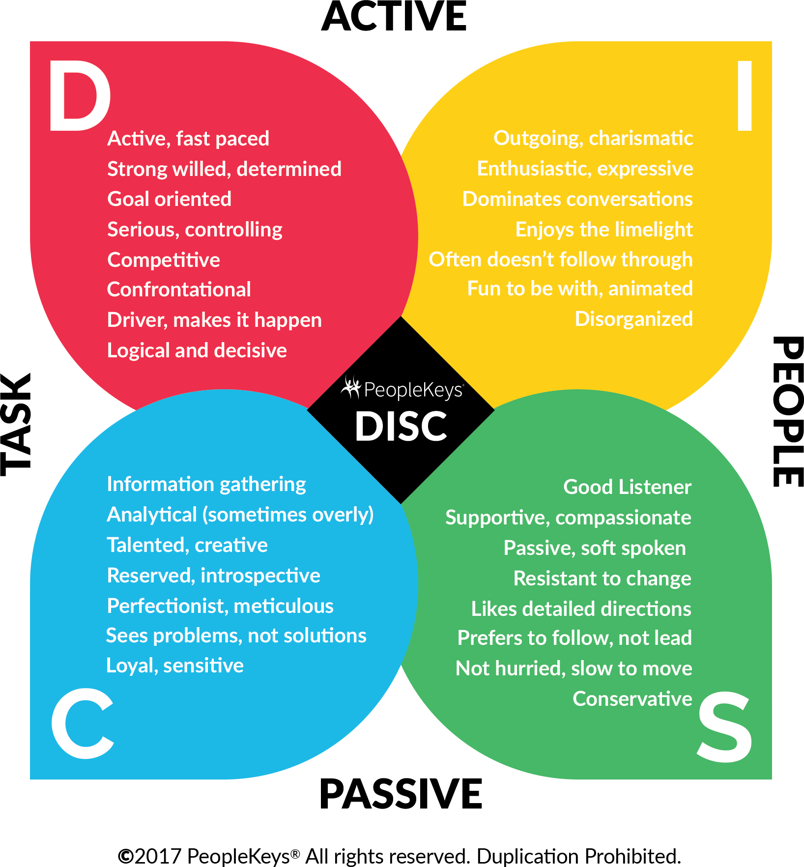 How To Identify Disc Personality Types