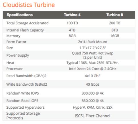 cloudistics-turbine-specs