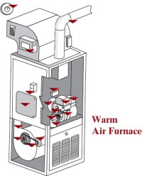 MacLellan Oil: Warm Air Furnace