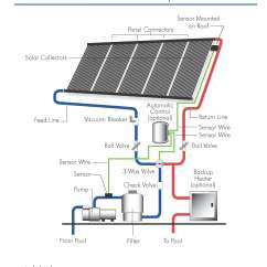 Solar Water Heater Schematic Diagram 2005 Jeep Liberty Engine Heliocol Pool Heaters Panels