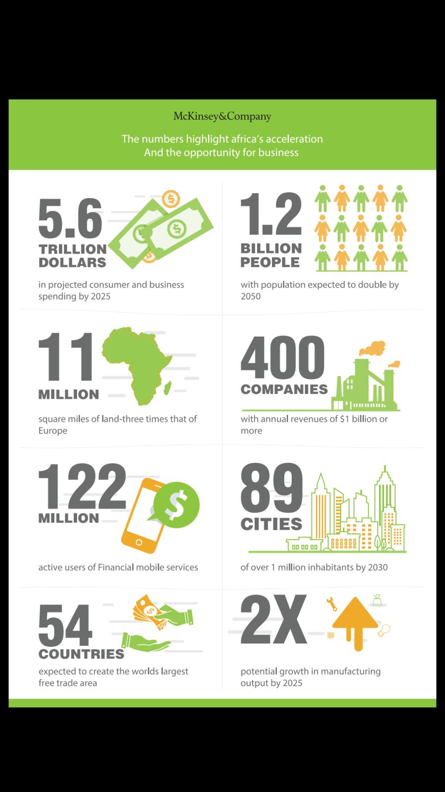 McKinsey Infographic