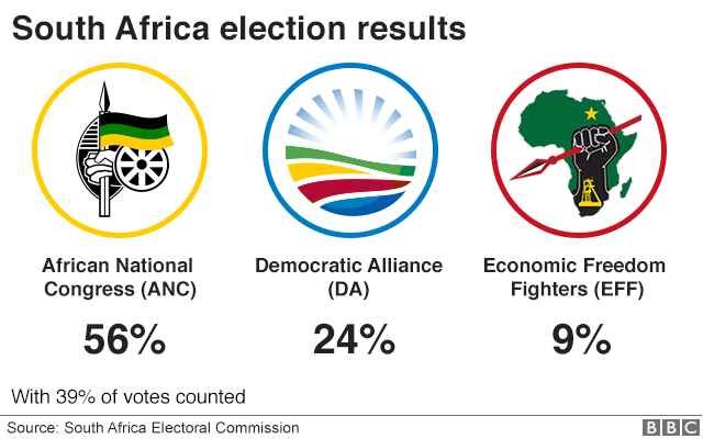 Ruling ANC leading as South Africa votes counted