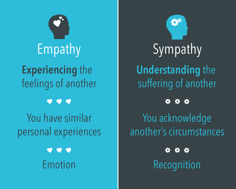 The difference between Empathy from Sympathy, By Robert Glazer