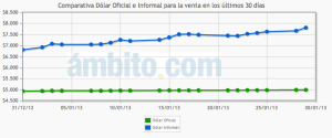 Dolar Blue in Argentina hits new record