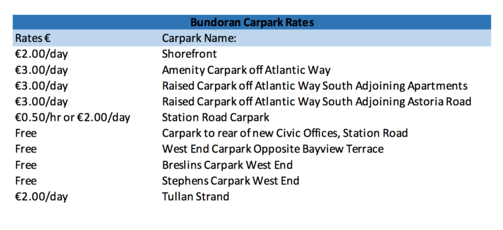 Bundoran Car Park Rates 2018
