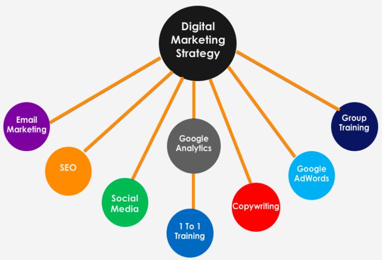 20/08/2021· we the largest database of digital marketing training courses in limerick, ireland. Digital Marketing Strategy | Discover Digital Limerick