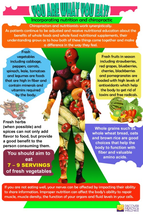 lone-tree-colorado-chiropractic-nutrition-infographic