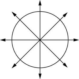 Image result for eight directions