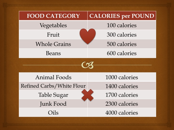 Calorie Density for Meridian