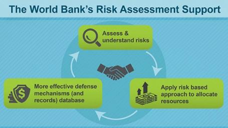 9-12-19-WBG-RiskAssessment