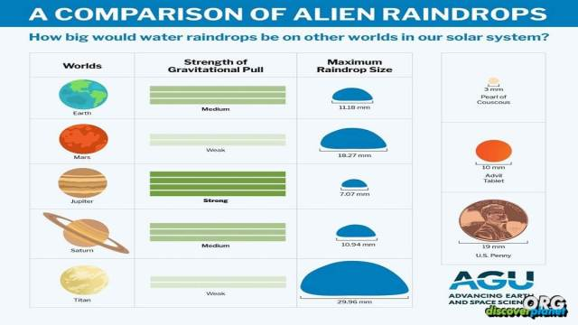 Raindrops size on planets such as Mars or Venus