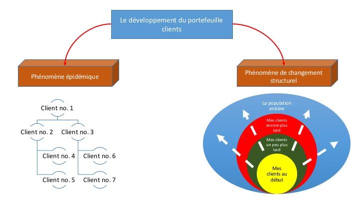 Epidemie et changement structurel