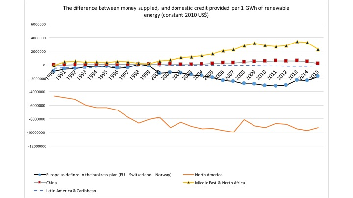 M minus Credit per GWh