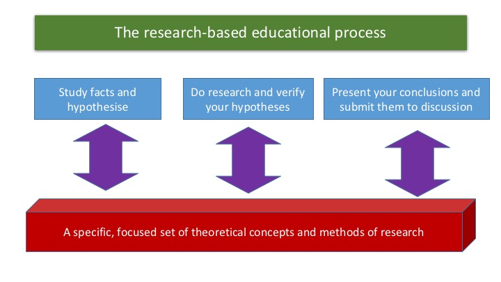The research based educational process