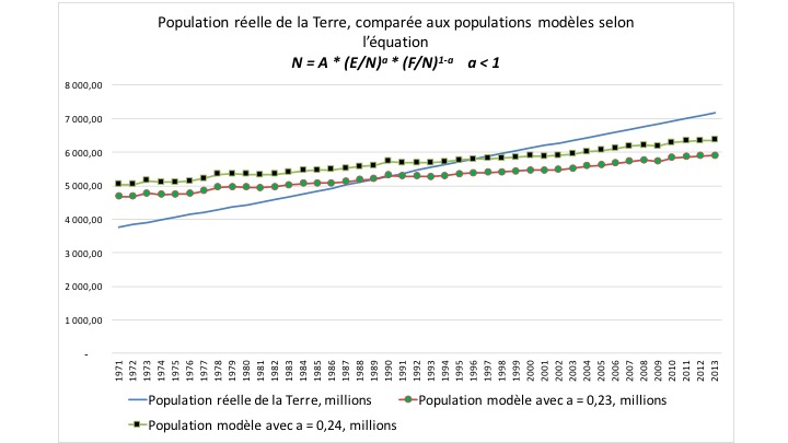 Population réelle de la Terre comparée aux populations modèles 1