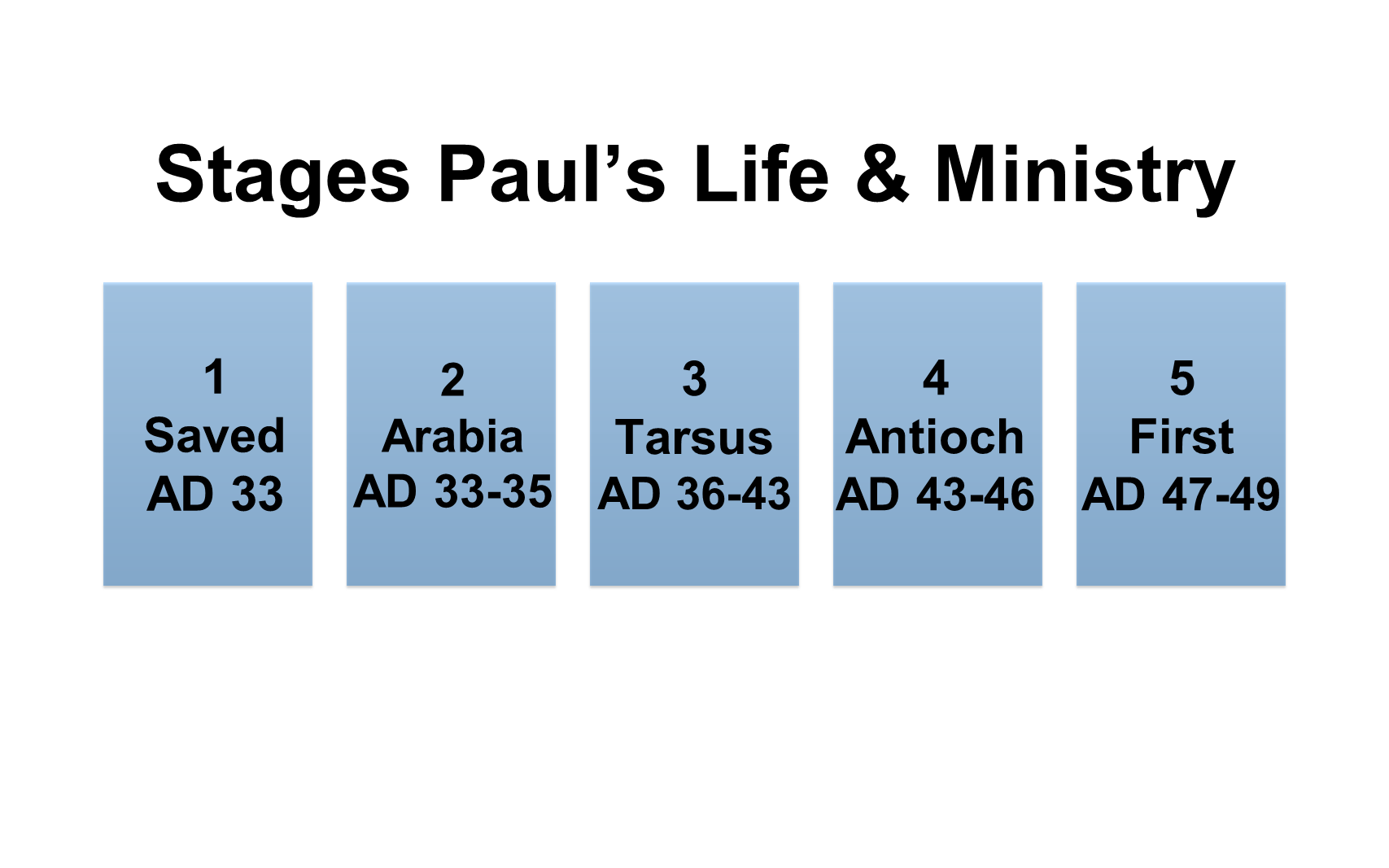 ESH-23 - The Discipline Of Disciple-Making - Paul - Used By God To Change The World (21)