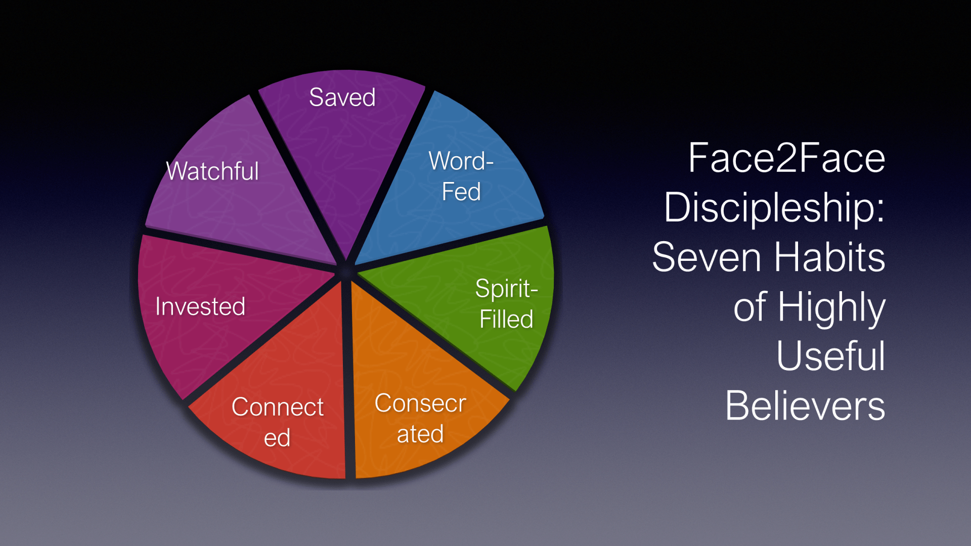 FTF-15 - Face2Face Discipleship - 7 Habits Of Highly Useful Believers (28)