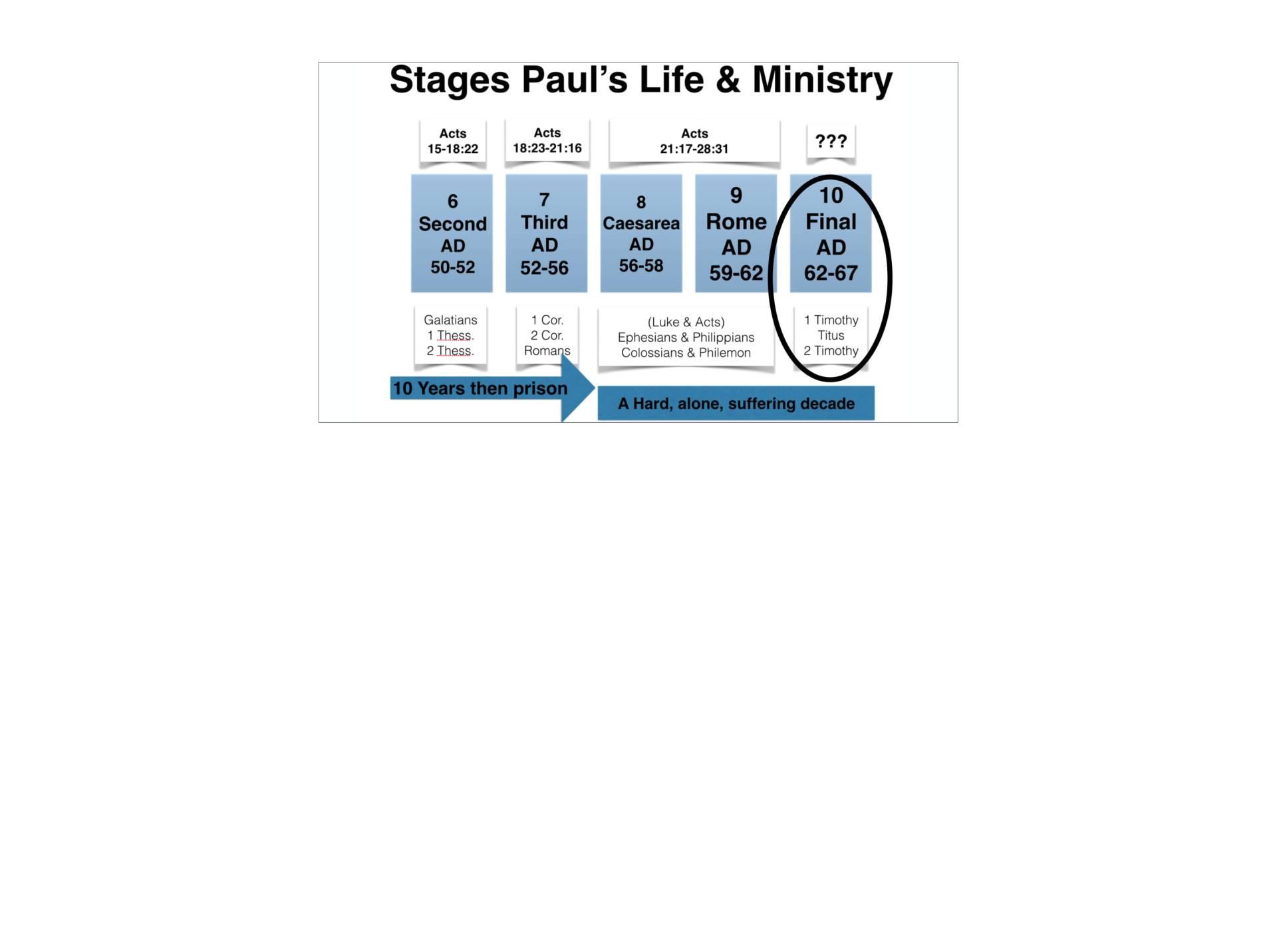 LGI-01 - God's Recovery Program Is Sanctification-04