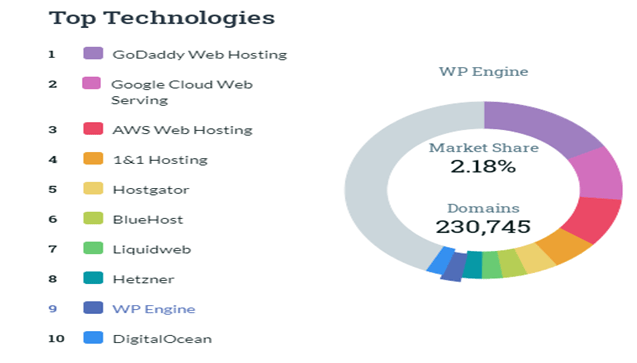 Top Hosting technologies