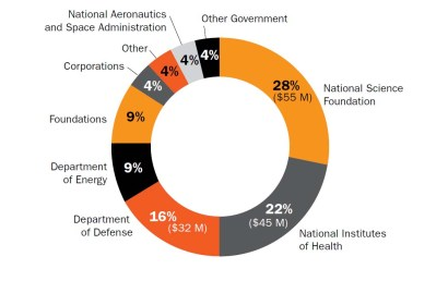 Funding Sources FY 2014