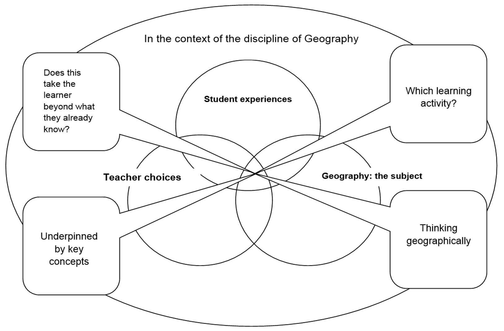 """Geography teachers and curriculum making in """"changing"""