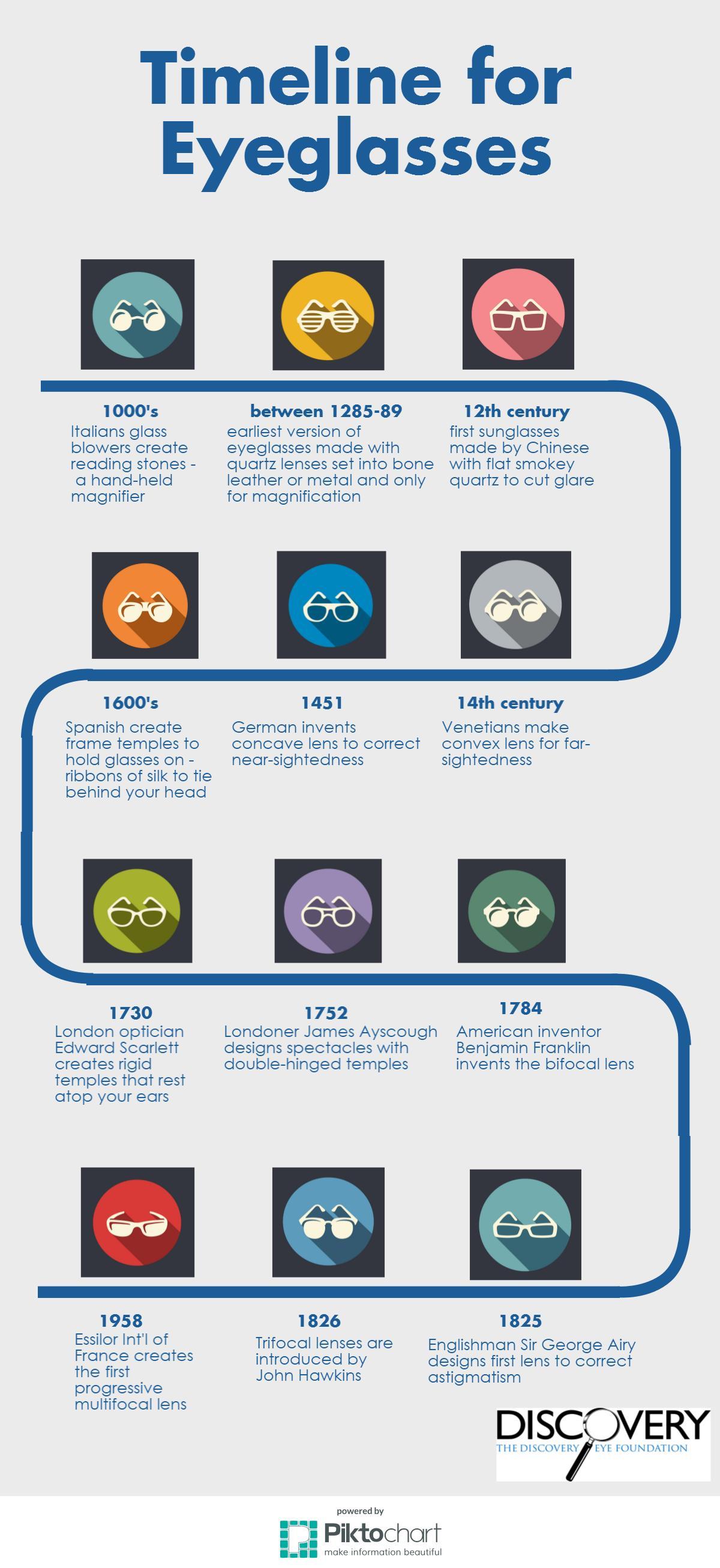 Eyeglasses Timeline Discovery Eye Foundation