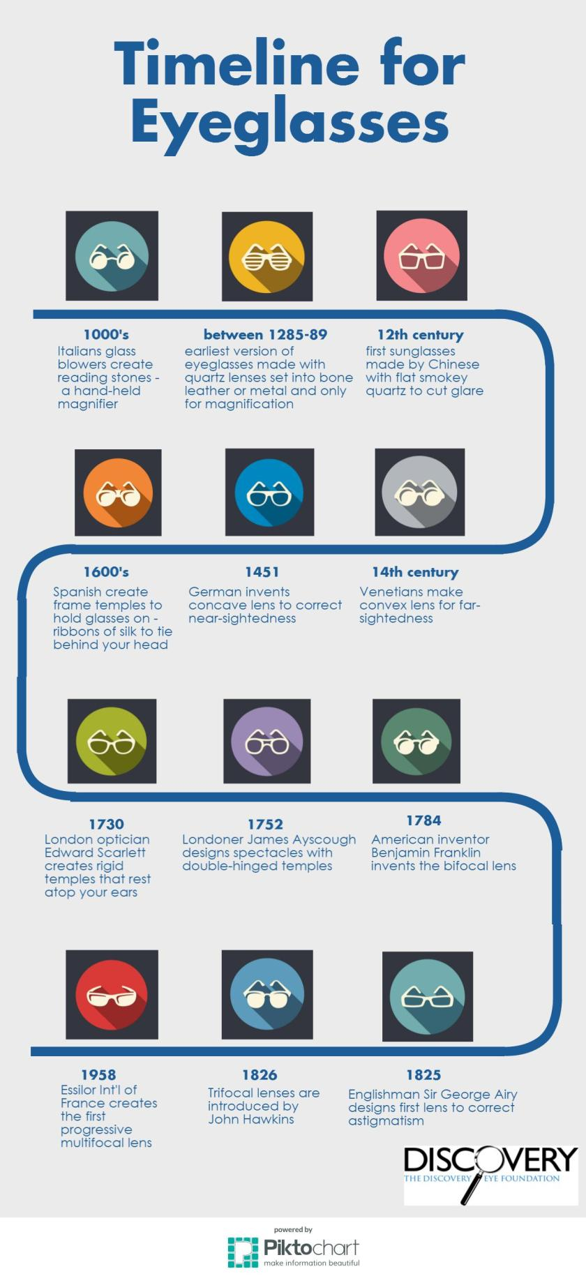 Eyeglasses timeline