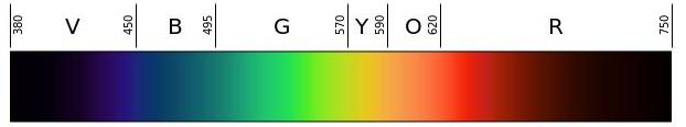 Visible Light Spectrum - glare