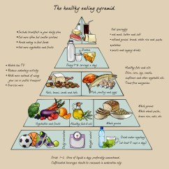 New Food Pyramid Diagram 24v Trailer Plug Wiring Adding Healthy Eating To Your Exercise Plan Discovery