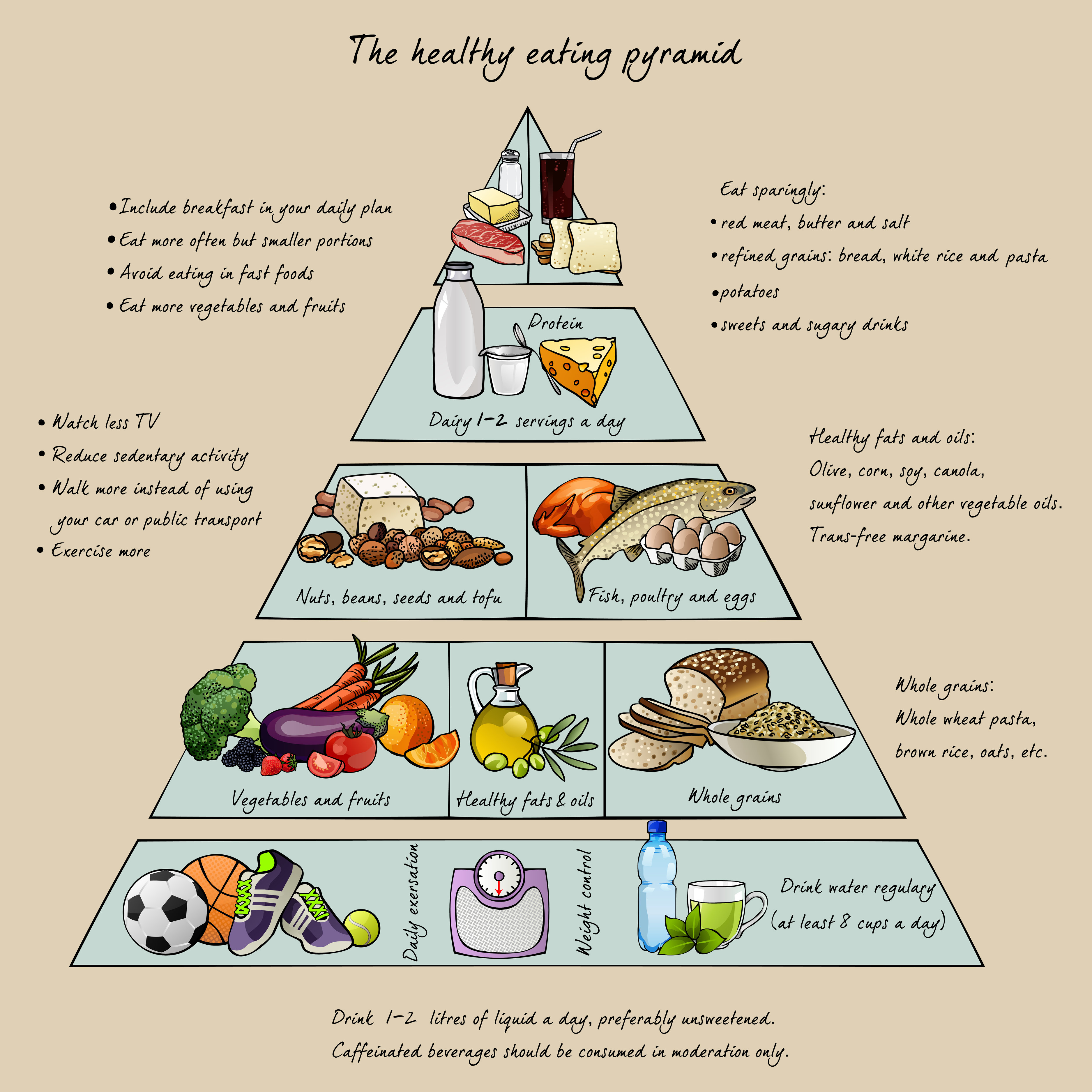 new food pyramid diagram upright scissor lift wiring adding healthy eating to your exercise plan discovery