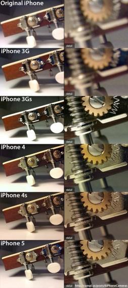 Evolución de la cámara del Iphone.