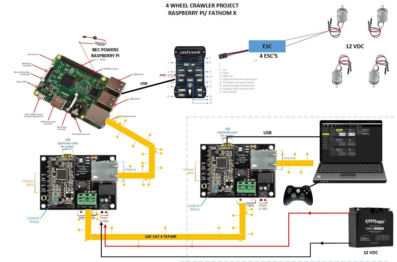 cat 5 wiring diagram b jeep wrangler diagrams anyone use blue robotics fathom x/raspberry pi tethered on a crawler? - ardurover ardupilot ...