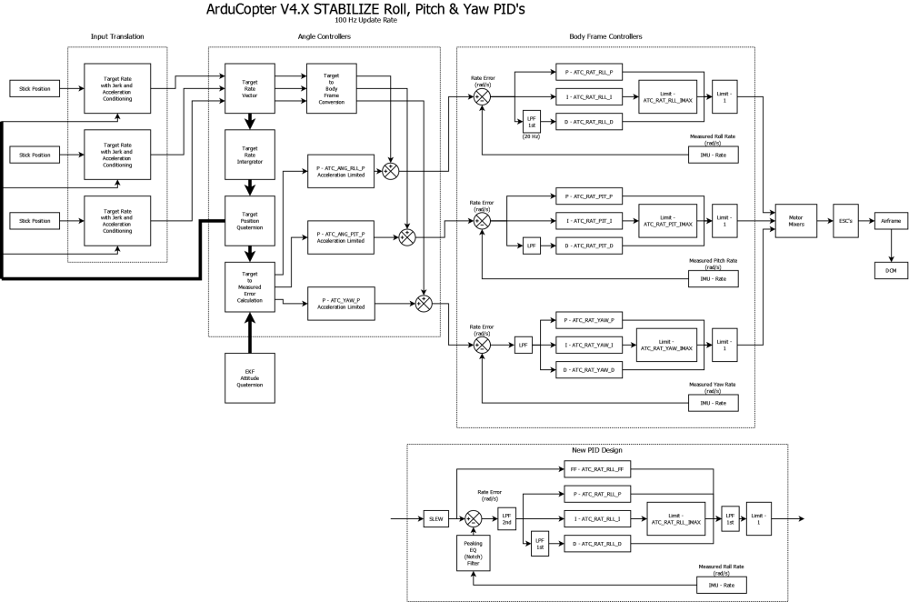 medium resolution of arducopter v4 attitude pids png2195 1454 177 kb